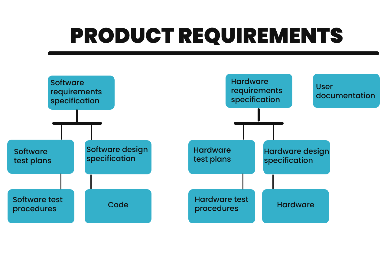 Product requirements Kickmaker